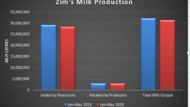 Photo of Zimbabwe's milk output declines 3pc in the first 5 months to May