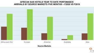 Photo of African Sun occupancies decline 19% in first 5 months due to Covid-19