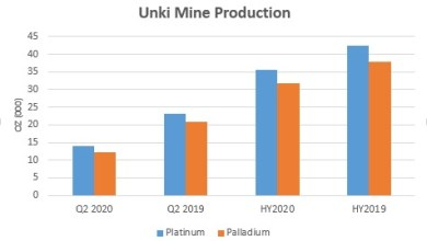 Photo of Unki platinum output drops 16pct in H1