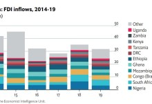 Photo of EIU says Sub-Saharan Africa FDI flows will fall by 30pct in 2020