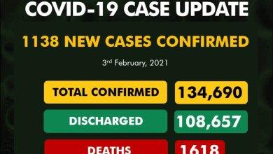 Photo of COVID-19: Nigeria Records 1138 New Cases