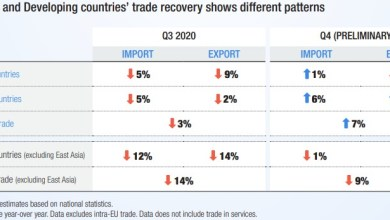 Photo of UNCTAD sees slowdown in recovery of global trade in Q1 2021