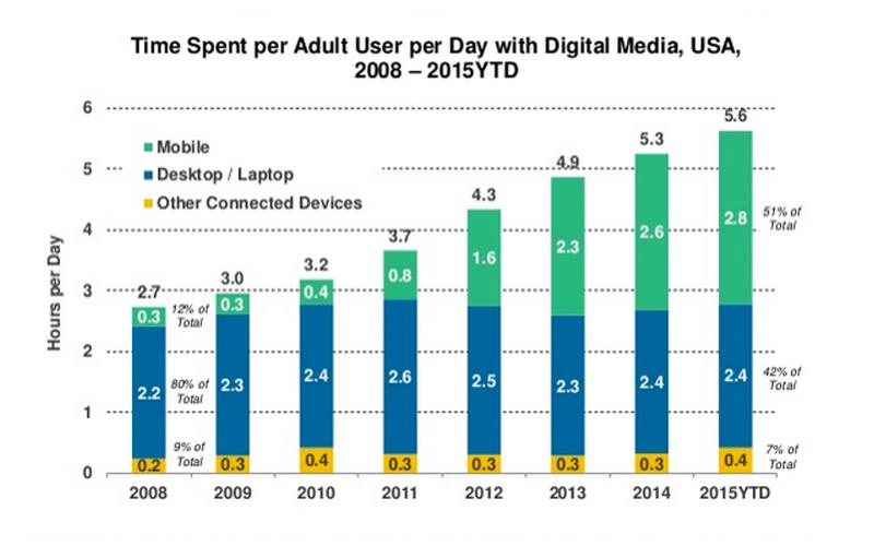 Le rapport 2015 de Mary Meeker sur les tendances Internet