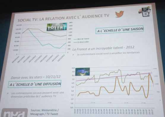 social tv et audience par NPA - mediaculture.fr