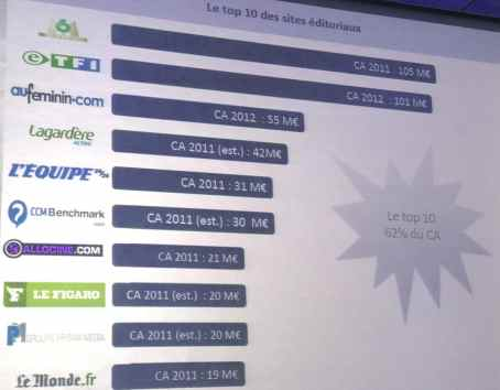 Top10 sites édito France - mediaculture.fr