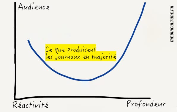 L'absurdité économique du productivisme des contenus @mediaculture.fr