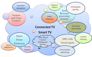 Future of Connected TV