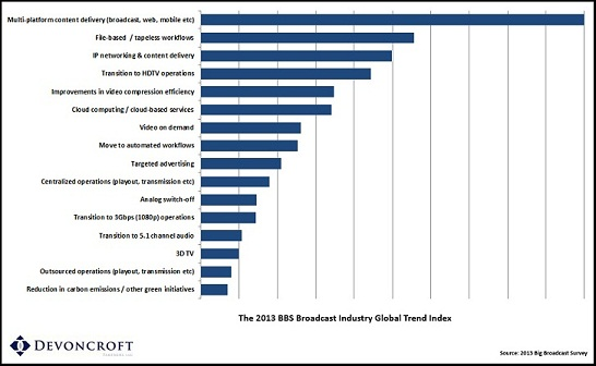 Broadcast-Industry-Global-Trend-Index 2013