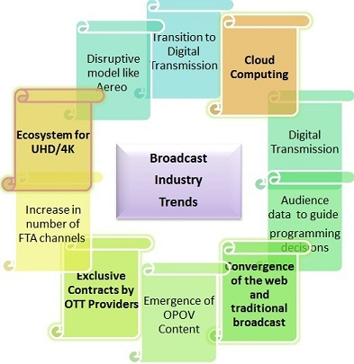 Broadcast Industry Trends