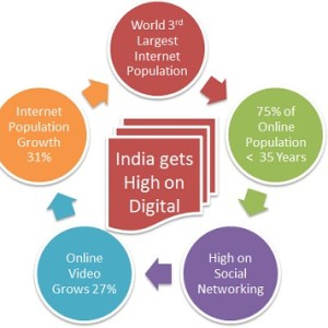 India Digital Focus