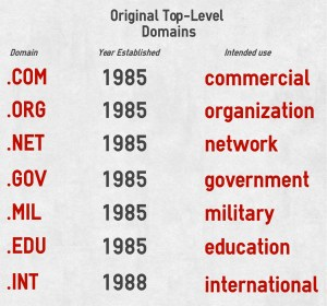 The original non-international TLDs. Graphic Credit: Scott Nover