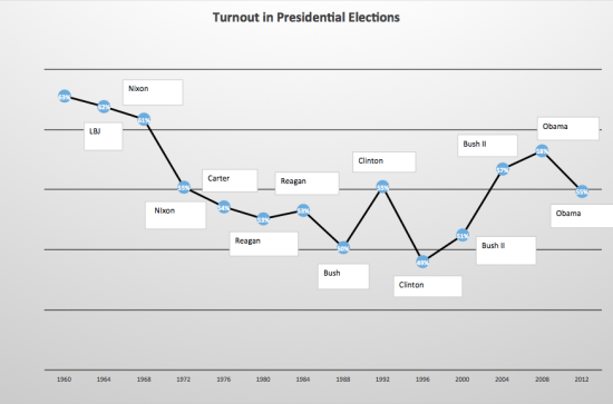 presidential-turnout