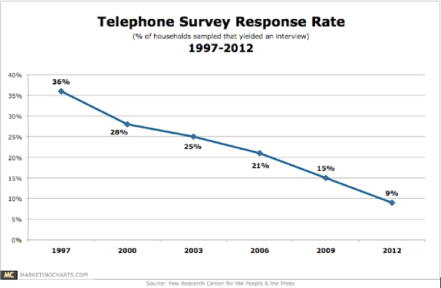 Response rates from PEW telephone-based polls from 1997 to 2012. In the days when Magic Town was produced rates could been above 60 percent. Today they may sink as low as 2 percent.