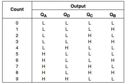 Bảng trạng thái mạch đếm mod 5