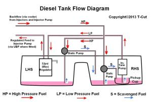 How To  Understand Fuel Tanks  The 75 and ZT Owners Club Forums