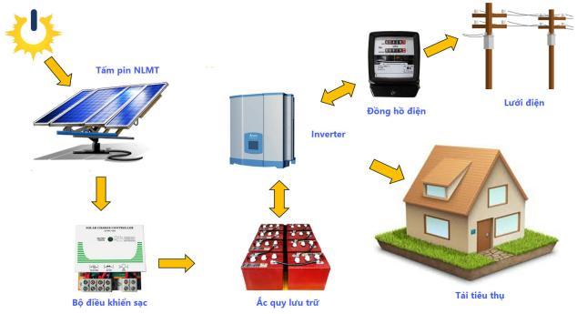 Hệ thống điện mặt trời lai