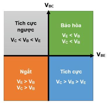 Các chế độ hoạt động của transistor