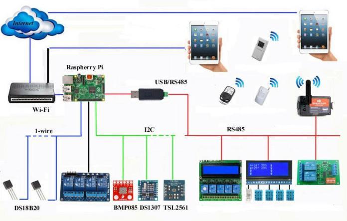 Các ứng dụng Raspberry Pi 3