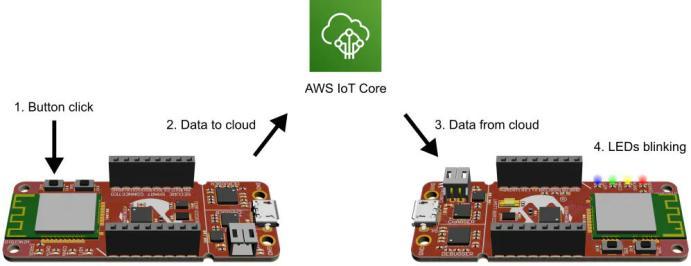 Kết nối board phát triển iot của microchip với AWS