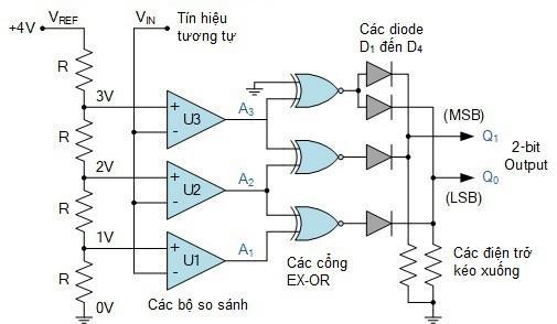 Bộ ADC 2 bit dùng diode