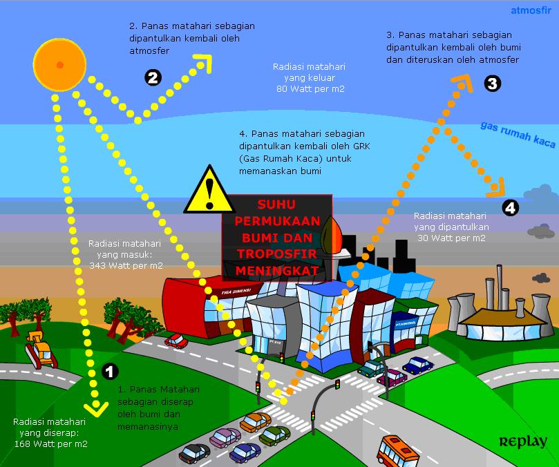 Proses Pemanasan Global