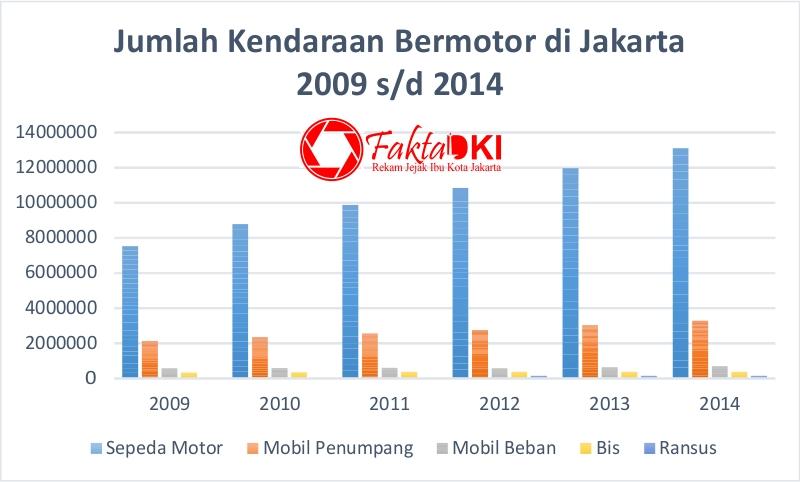 Peningkatan jumlah kendaraan bermotor