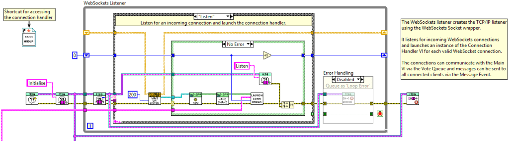 WebSockets Listener LabVIEW Code