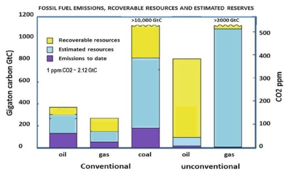 Figure 2. Fossil fuel reserves and equivalent CO2 emissions. 1 Gigaton carbon = 0.5ppm CO2