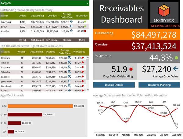 Receivables dashboard screen shot.