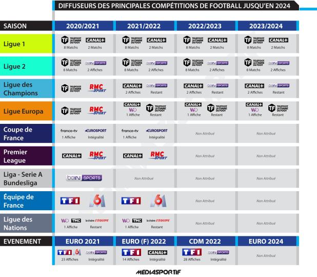 Calendrier Ligue Des Champions 2022 2023 Pdf Infographie : Où voir le football à la télévision jusqu'en 2024