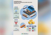 Tertinggi Selama 2021, Ekspor Sulsel Agustus Senilai US$ 115,81 Juta