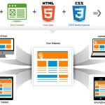 5 Reasons to Why You Need a Responsive Website