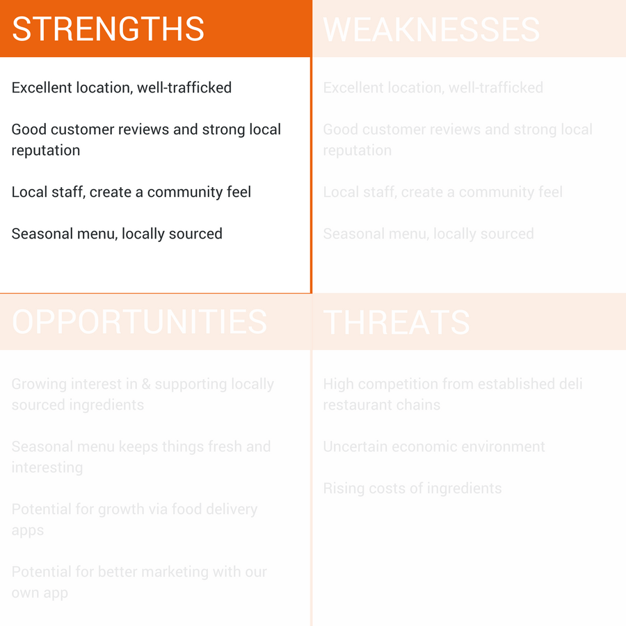 Acting on your SWOT Strengths