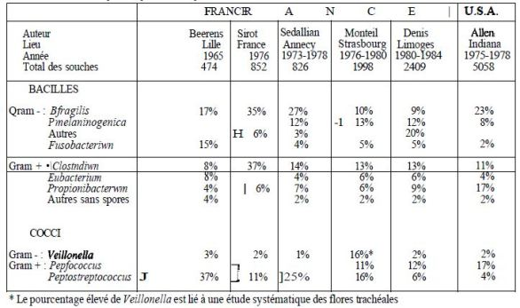 TABLE II: Distribution of anaerobic bacteria strains according to some surveys conducted in France and the USA