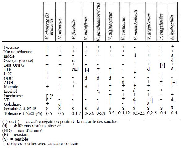 TABLE IV: differential characters of Some Halophiles not Halophiles of the family vibrioneceae