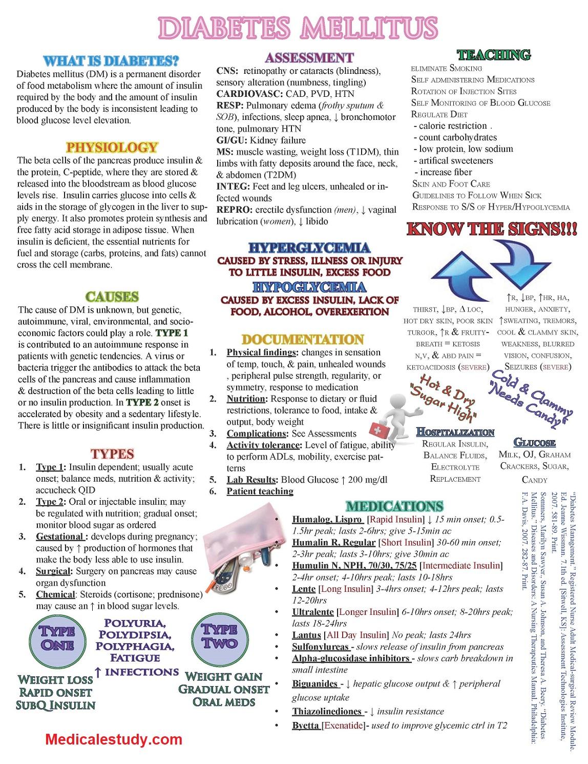 Diabetes Mellitus Dm Nursing Cheat Sheet