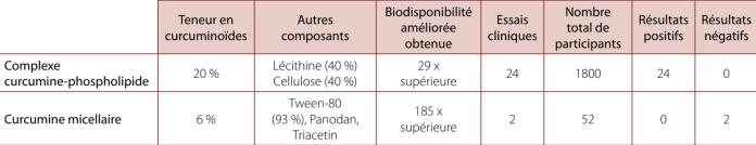 Tableau 1 – Comparaison de la composition, de la biodisponibilité et de l'état des études pour différentes formulations de curcumine.