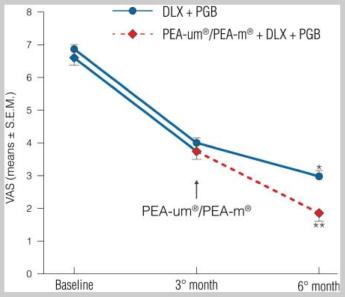 Figure 2 : Réduction de l'intensité de la douleur évaluée par EVA