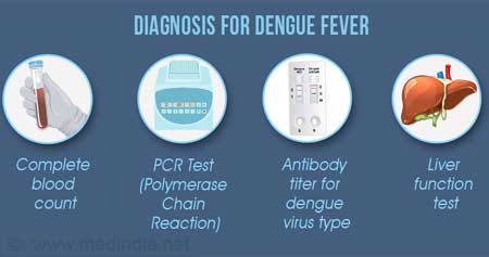 Credit diagnosis