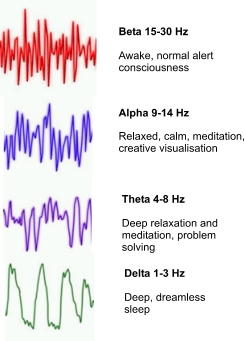 Brain waves, alpha, theta