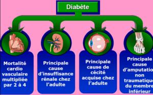 Angiopathies diabétiques