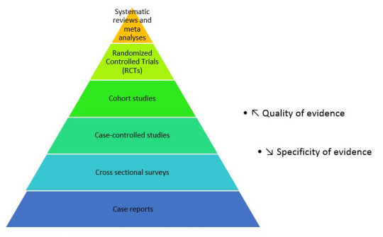 Image 2. Evidence hierarchy, adapted from Petticrew and Robers (2003)