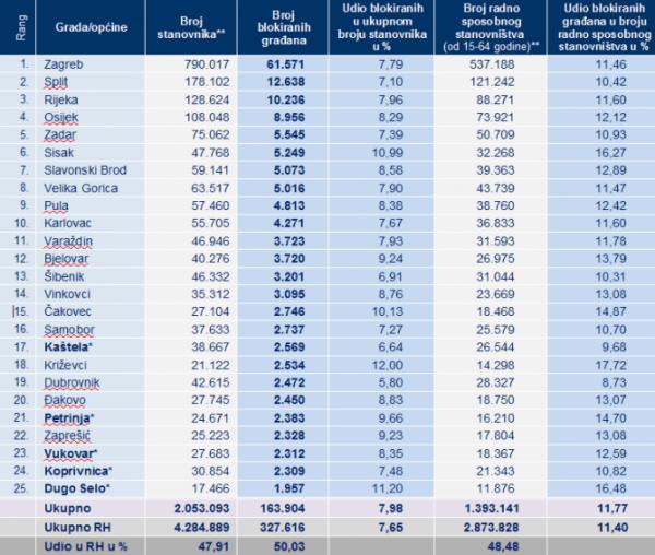 Broj blokiranih po gradovima