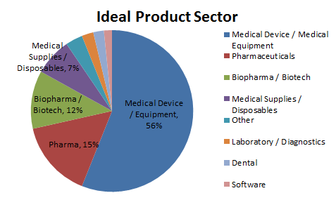 Best Medical Sales Companies by Sector