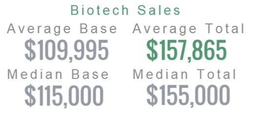 Worksheet. Biotech Sales Rep Salary Biotechnology Sales Salary Report by MedReps