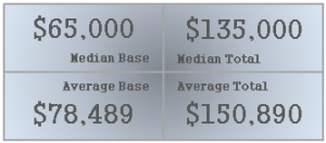 Average and Median Device Income