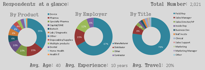 Respondents at a Glance