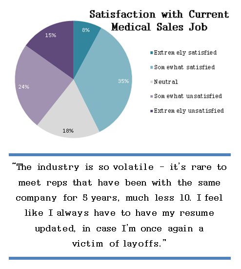Love It or Leave It: Medical Sales Job Satisfaction Study | Medical ...