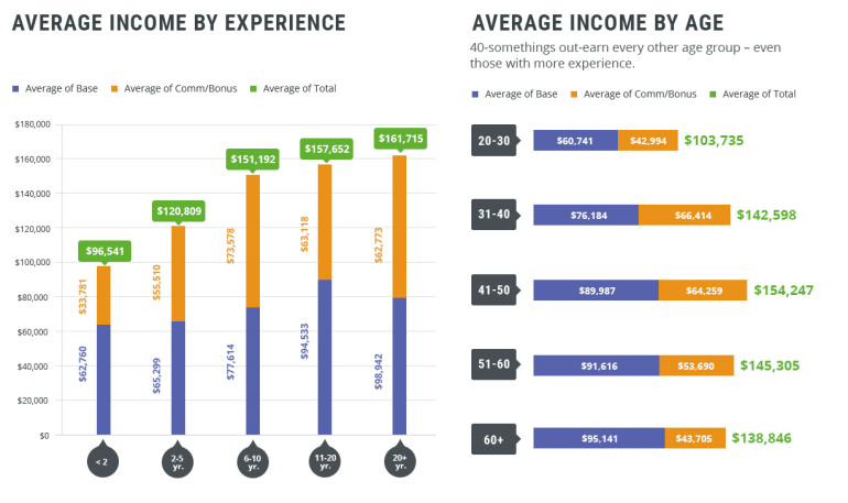 Average Income by Age & Experience