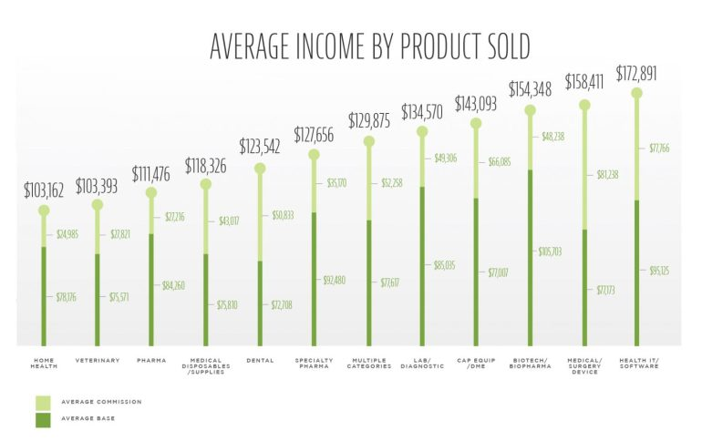 average medical sales salaries by product